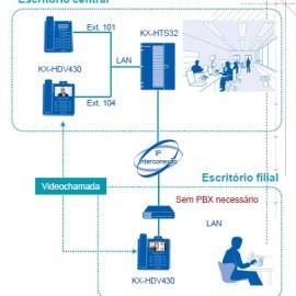 HTS32 comunicação de video