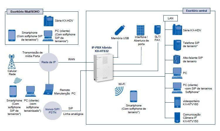 HTS32 diagrama de conexões